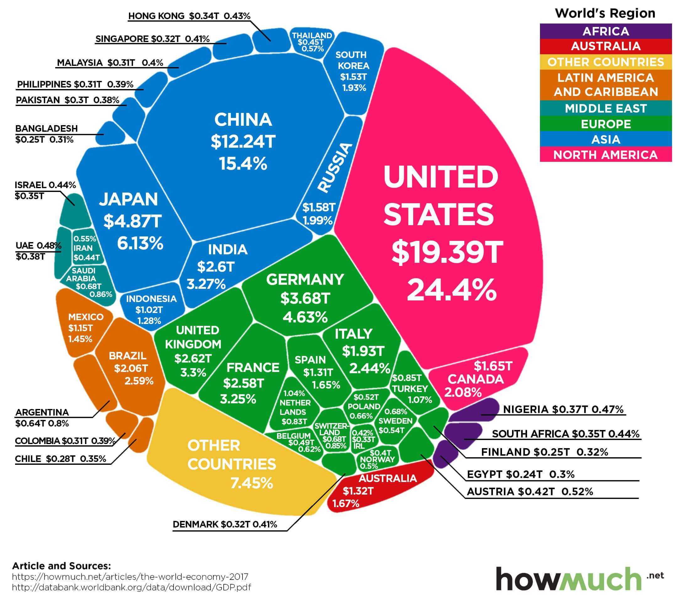 The world's $80 trillion economy - in one chart